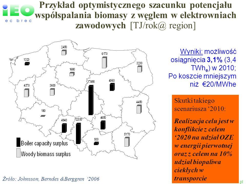 Przykład optymistycznego szacunku potencjału współspalania biomasy z węglem w elektrowniach zawodowych [TJ/rok@ region]